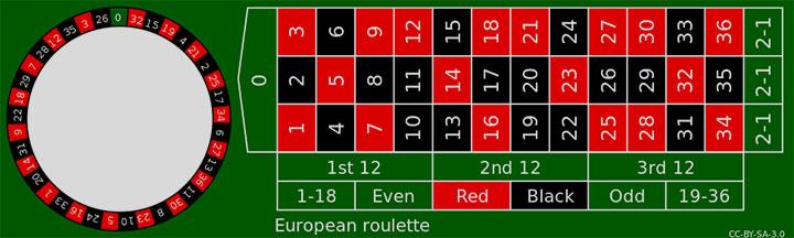 โต๊ะรูเล็ตต์แบบยุโรป มี 37 ช่อง